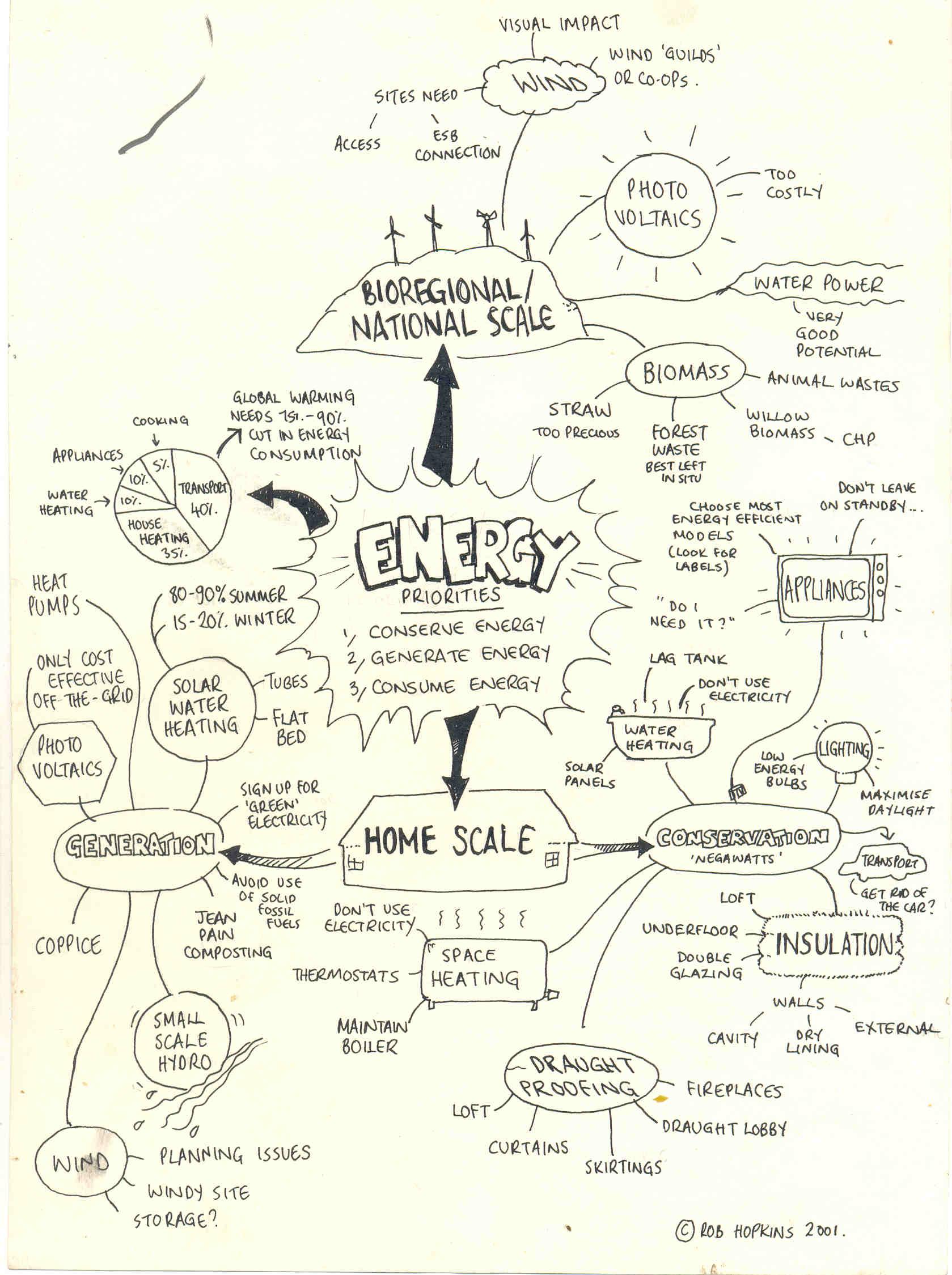 Mind Map Ipa : Energy, Concept, Konsep, Bangsa
