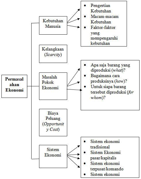 Contoh Sistem Ekonomi Komando : contoh, sistem, ekonomi, komando, Permasalahan, Ekonomi, Konsep, Bangsa