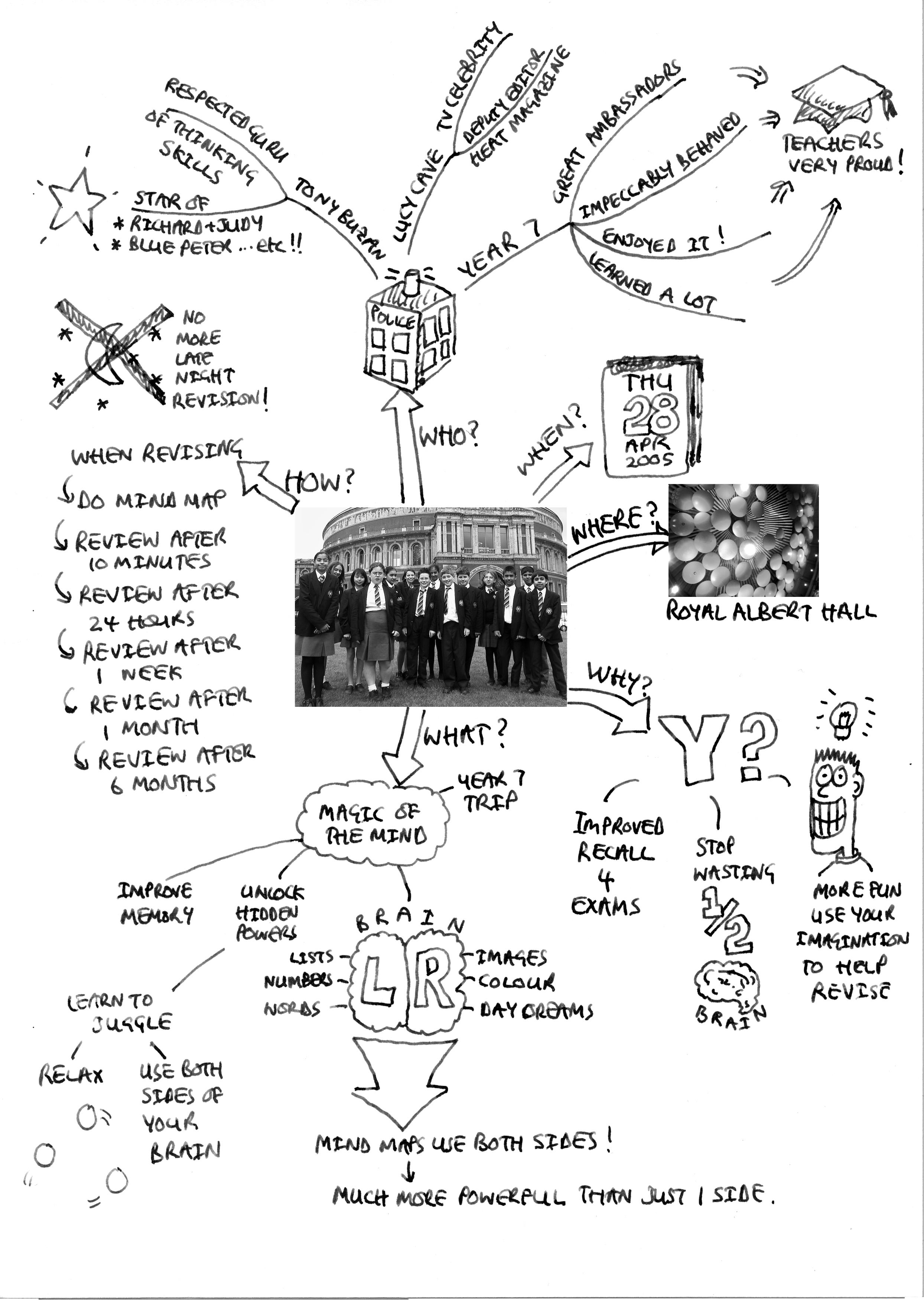 Mind Map Ipa : Grammar, School, Children, Konsep, Bangsa