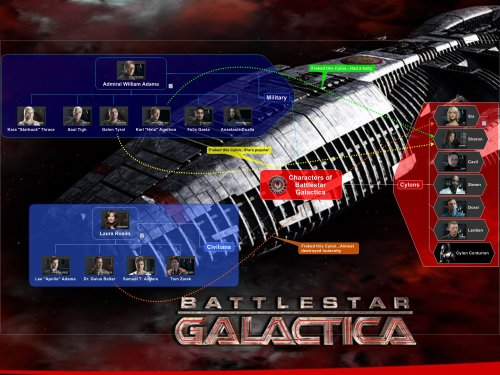 Characters of BattleStar Galactica