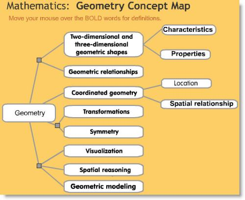 Geometry Concept Map