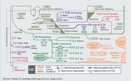 The Global Energy Flux