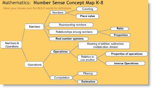 Number Sense Concept Map for K8