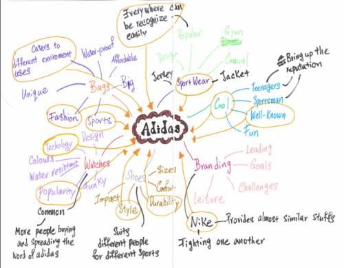 Adidas Mind Map