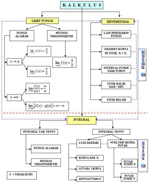 Peta Konsep Kalkulus SMA