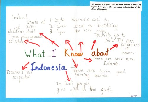 What I Know About Indonesia