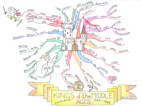 Kings of Middle Ages (England, 1066-1845)