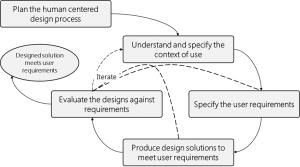 iso9241-hcd cycle