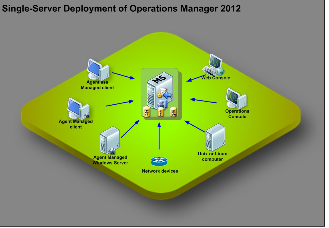 microsoft infrastructure diagram cat 3 wiring rj11 march 2012 virtualization system available operations