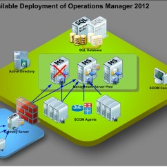 Microsoft Infrastructure Diagram Wiring Plug Switch Light March 2012 Virtualization System For Information