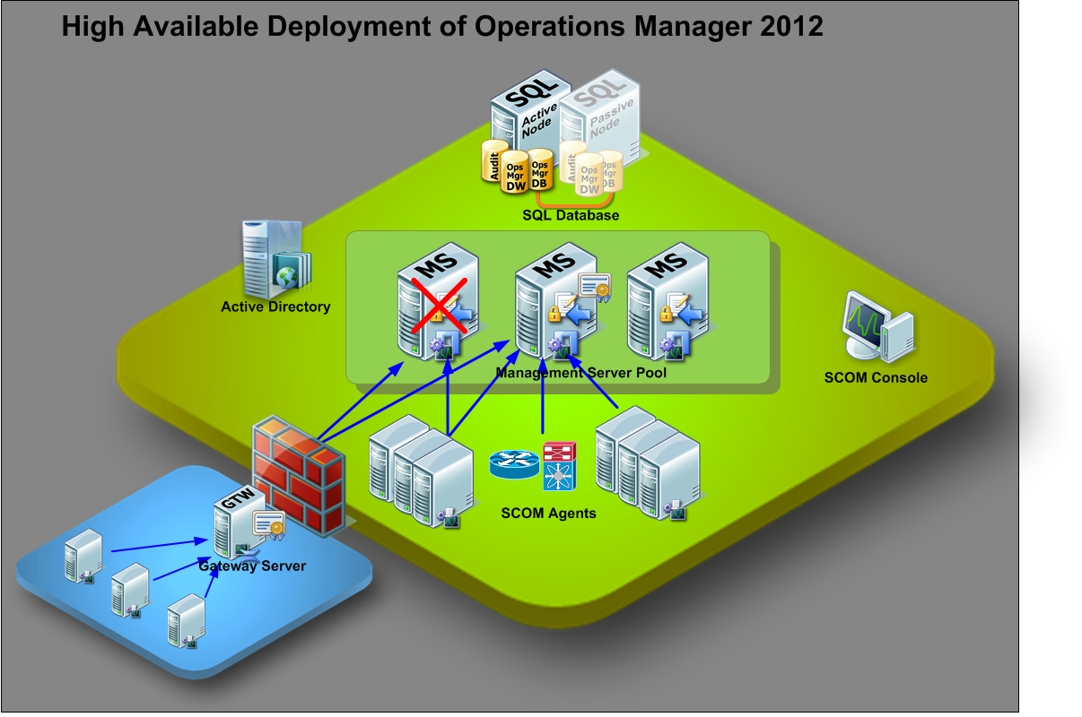 microsoft infrastructure diagram 2005 ford escape fuse box march 2012 virtualization system for information