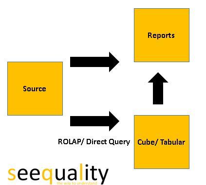BI-operational analytics approach