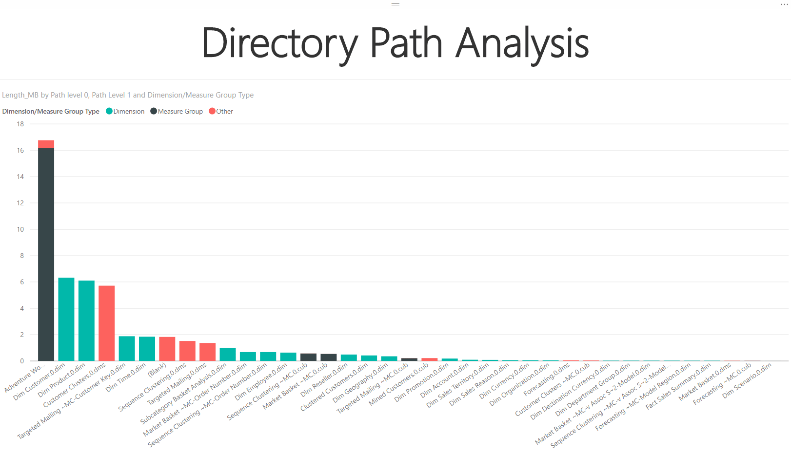 Directory Path Analysis
