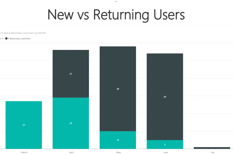SSAS new vs returning users