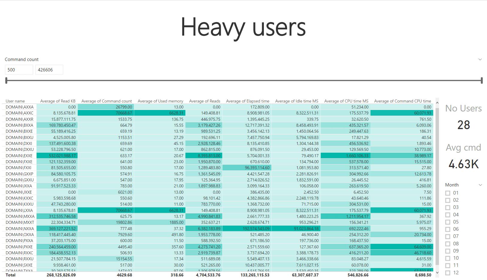 SSAS heavy users