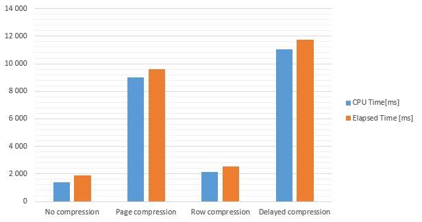 SQLCompressionDelays_03