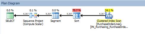 WindowFunctionsExecutionPlans_01