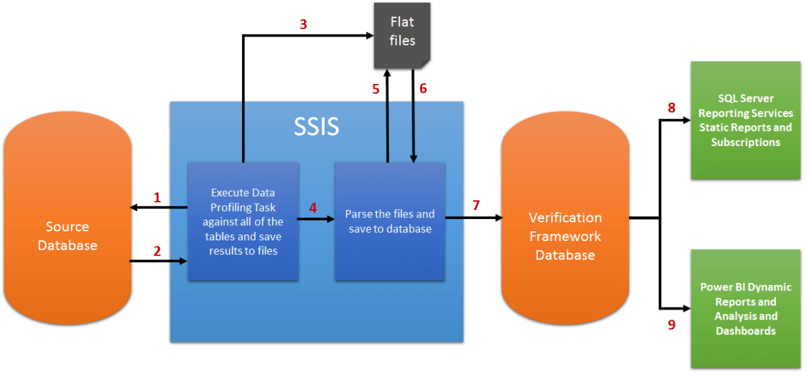 Data Verification Framework Diagram