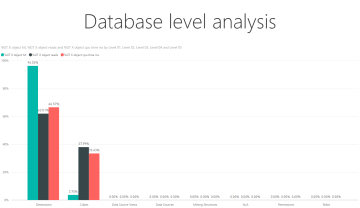 Database level analysis