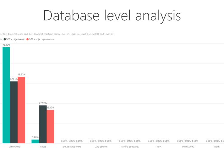 Database level analysis