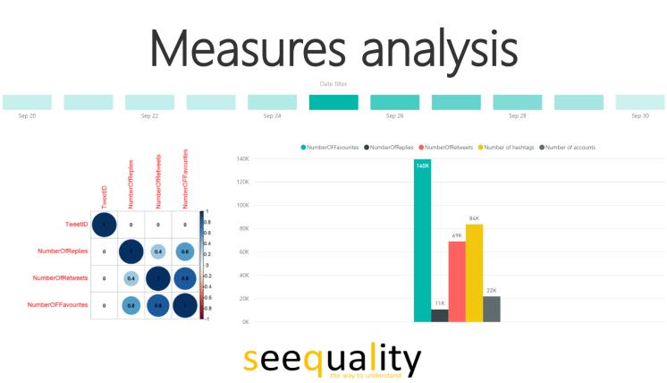 Power BI #msignite twitter analysis measure analysis
