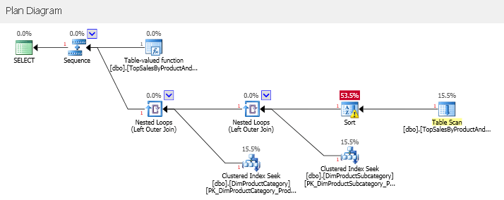 SQLServerInterleavedExecution_03