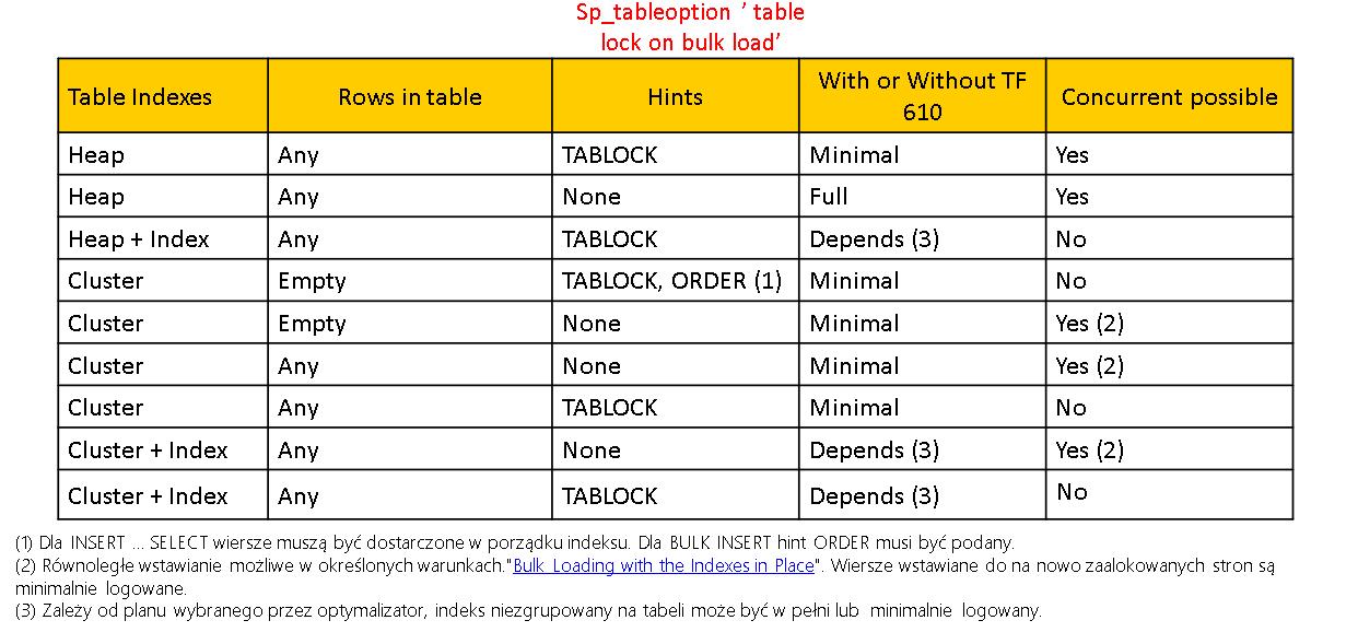 SQLServer_MinimalneLogowanie_01