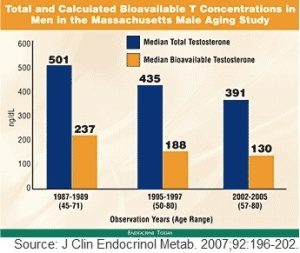 Wykres przedstawia spadek testosteronu w dzisiejszej populacji mężczyzn.