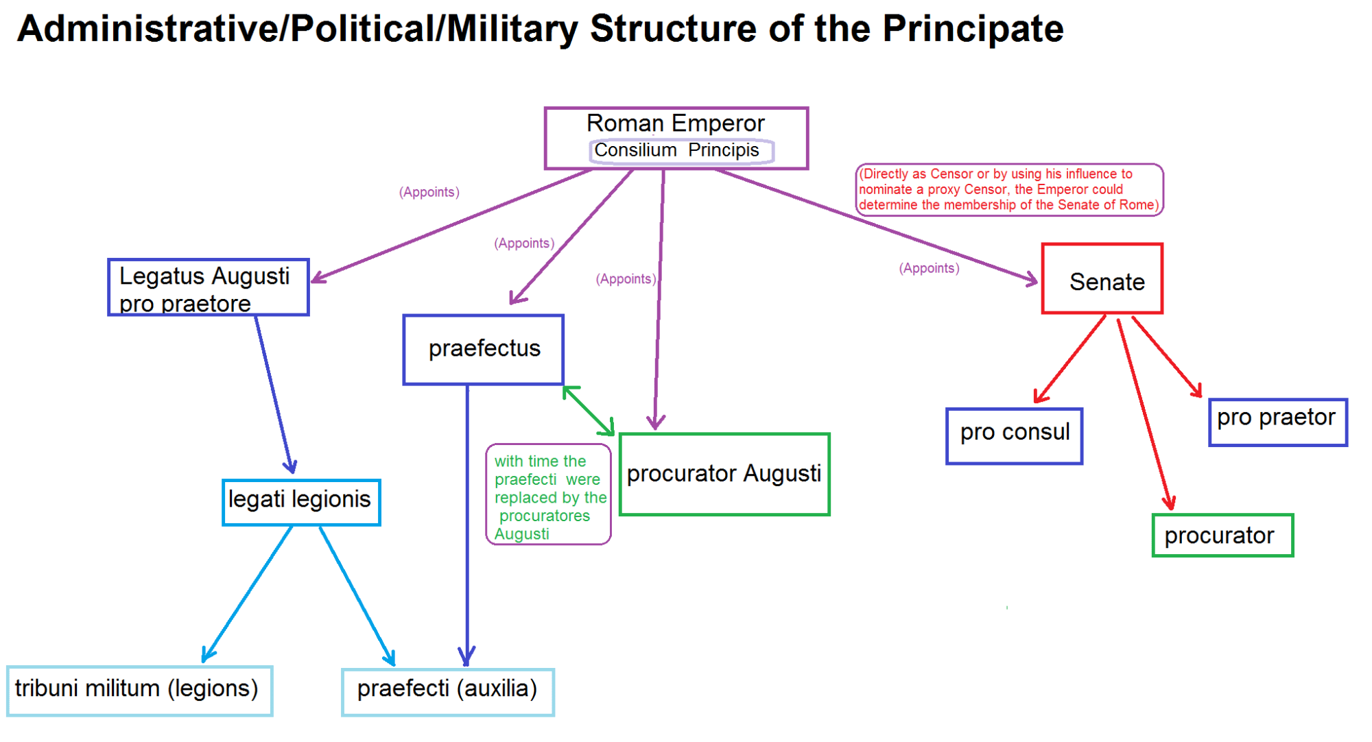 hight resolution of structure of the principate