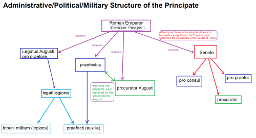 small resolution of structure of the principate