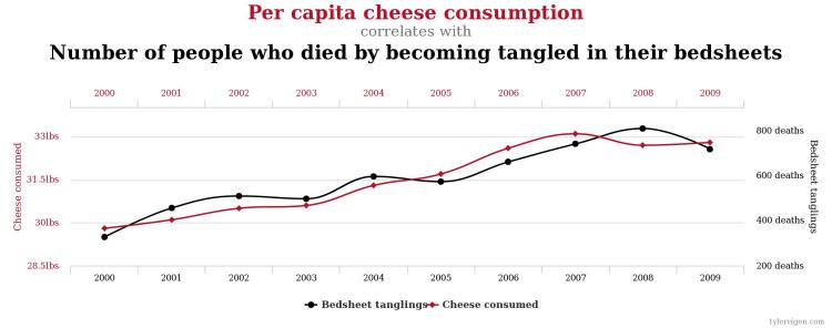 Graph showing correlation does not equal causation.