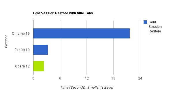 Tiempo que tarda cada navegador en restaurar una sesión