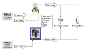 Placer Process Systems  Tempered Water for Safety Wash Devices