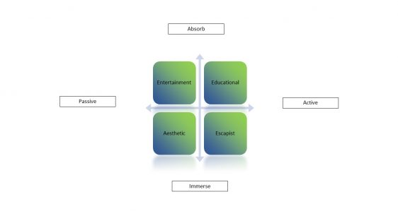 Experience diagram by Joseph Pine and James Gilmore, The Experience Economy