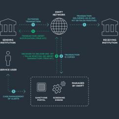 Bank Network Diagram Schneider Contactor Wiring Fin  What Is Swift