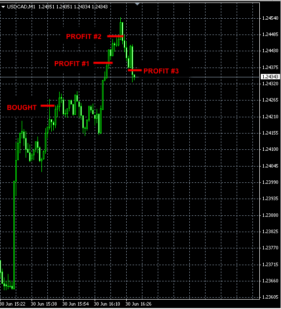 best-forex-signals-usdcad-jun30