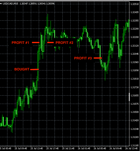 best forex signals usdcad jul30