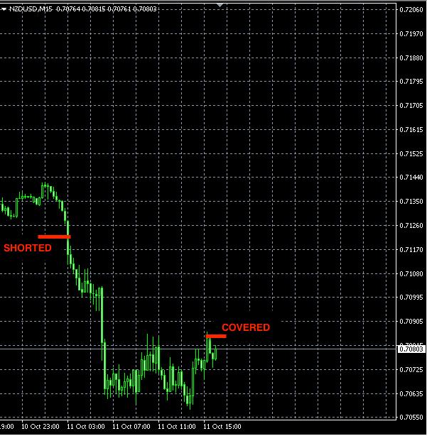 best-forex-signals-nzdusd-oct11