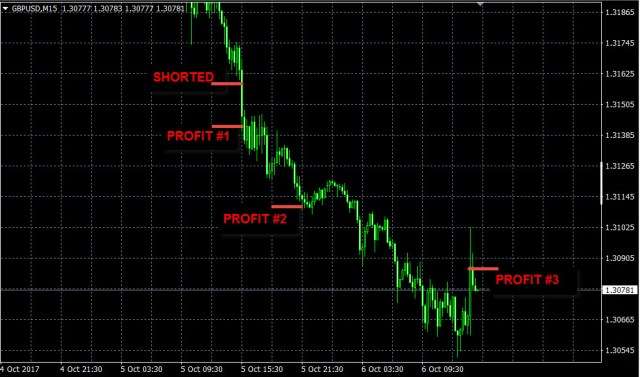 best forex signals oct5