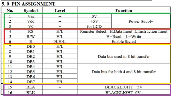 Tableau descriptif des fonctions de broches.