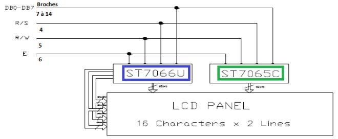 Schéma de transmission des données.