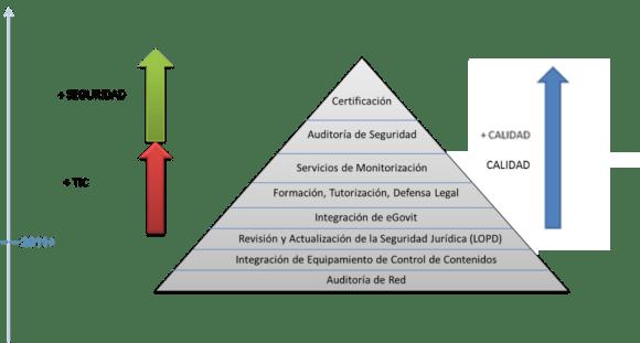 Implantación responsable de las TIC