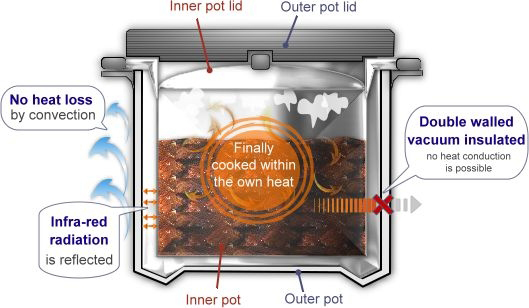 how thermal cooking works
