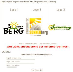 Amtliche Endergebnis des Online Votings zum Stadtteillogo