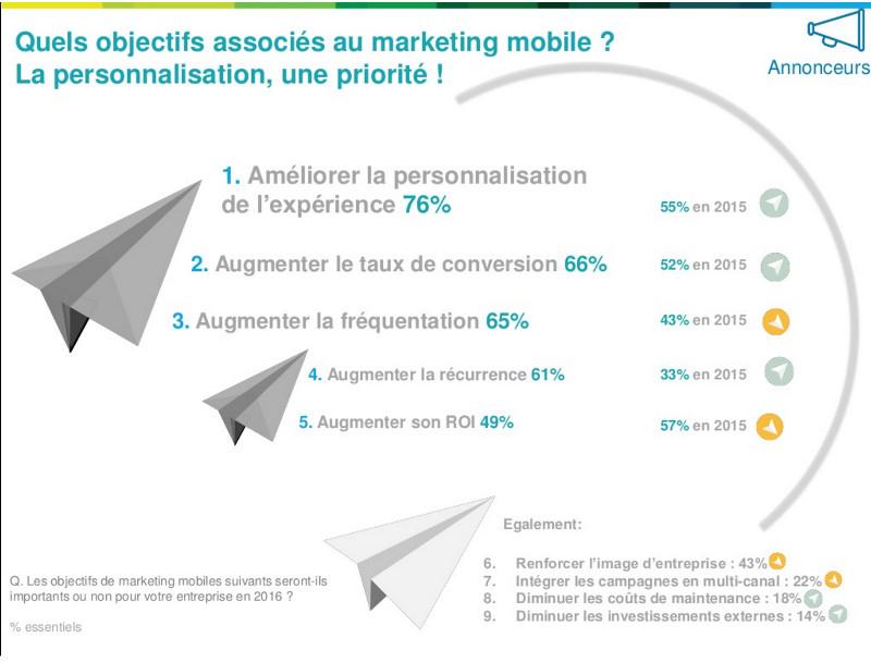 objectifs-mobile-2016