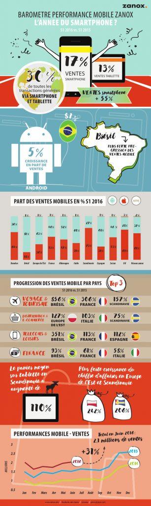2-ventes-smartphones-mcommerce-monde-2016