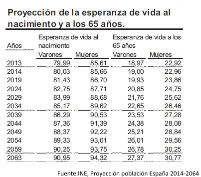 factor sostenibilidad bajada pension