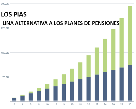 PIAS alternativa plan de pensiones
