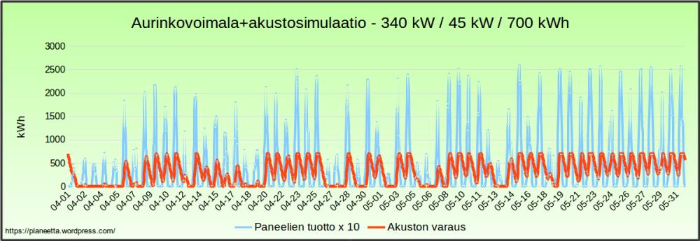 Aurinkovoimalasimulaatio - sähkö halvimillaan 204 €/MWh (1/6)