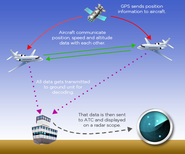 Diagram of how ADS-B works